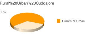Cuddalore census population